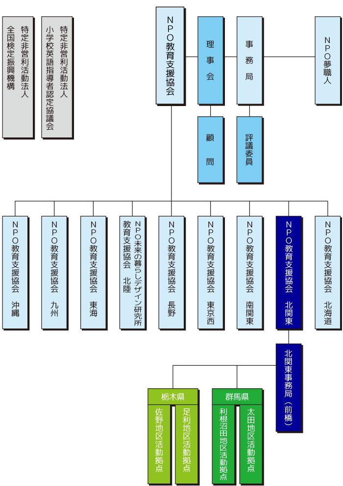 NPO教育支援協会 組織図